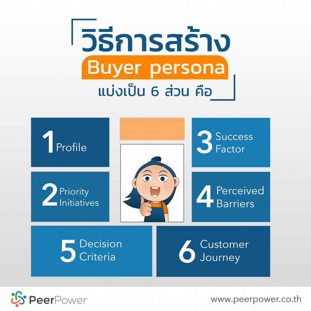 ิีัBuyer Persona Example